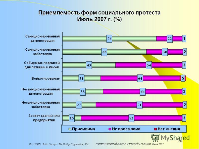 IRI, USAID, Baltic Surveys / The Gallup Organzation, ASA НАЦИОНАЛЬНЫЙ ОПРОС ЖИТЕЛЕЙ АРМЕНИИ, Июль 2007 20 Приемлемость форм социального протеста Июль 2007 г. (%)