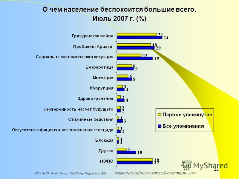 IRI, USAID, Baltic Surveys / The Gallup Organzation, ASA НАЦИОНАЛЬНЫЙ ОПРОС ЖИТЕЛЕЙ АРМЕНИИ, Июль 2007 22 О чем население беспокоится большие всего. Июль 2007 г. (%)