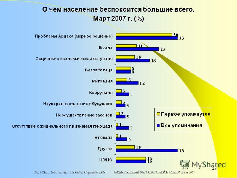 IRI, USAID, Baltic Surveys / The Gallup Organzation, ASA НАЦИОНАЛЬНЫЙ ОПРОС ЖИТЕЛЕЙ АРМЕНИИ, Июль 2007 23 О чем население беспокоится большие всего. Maрт 2007 г. (%)