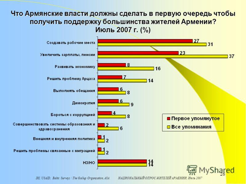IRI, USAID, Baltic Surveys / The Gallup Organzation, ASA НАЦИОНАЛЬНЫЙ ОПРОС ЖИТЕЛЕЙ АРМЕНИИ, Июль 2007 26 Что Армянские власти должны сделать в первую очередь чтобы получить поддержку большинства жителей Армении? Июль 2007 г. (%)