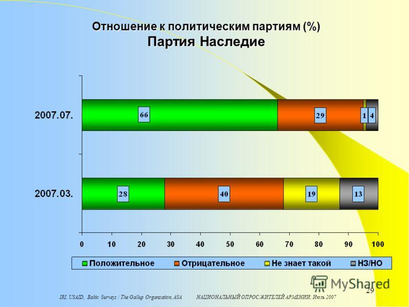 IRI, USAID, Baltic Surveys / The Gallup Organzation, ASA НАЦИОНАЛЬНЫЙ ОПРОС ЖИТЕЛЕЙ АРМЕНИИ, Июль 2007 29 Отношение к политическим партиям (%) Партия Наследие