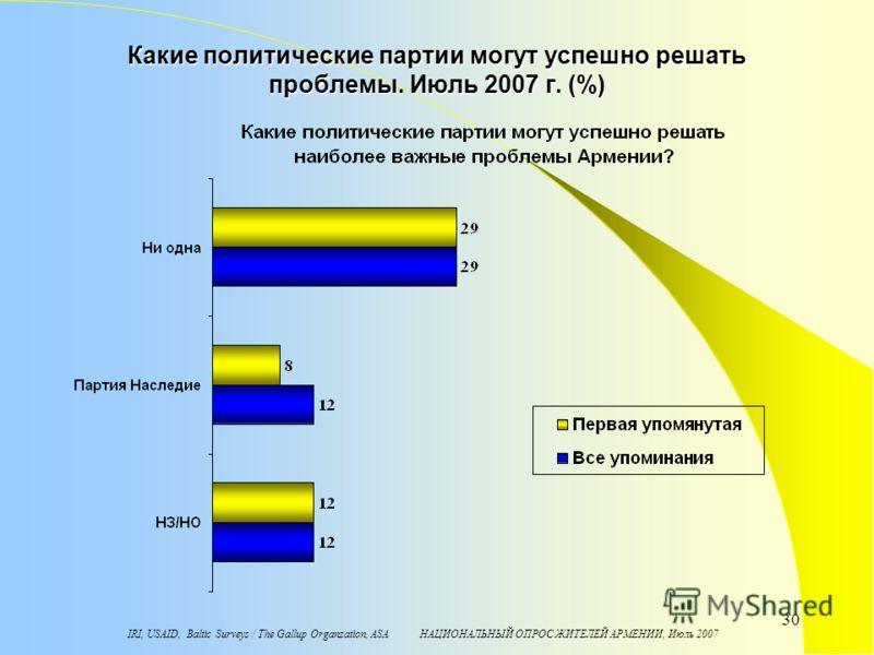 IRI, USAID, Baltic Surveys / The Gallup Organzation, ASA НАЦИОНАЛЬНЫЙ ОПРОС ЖИТЕЛЕЙ АРМЕНИИ, Июль 2007 30 Какие политические партии могут успешно решать проблемы. Июль 2007 г. (%)