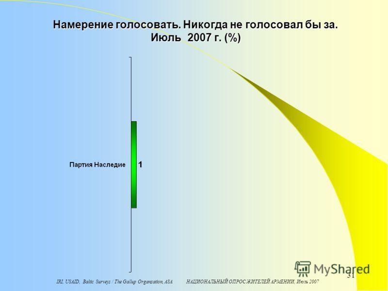IRI, USAID, Baltic Surveys / The Gallup Organzation, ASA НАЦИОНАЛЬНЫЙ ОПРОС ЖИТЕЛЕЙ АРМЕНИИ, Июль 2007 31 Намерение голосовать. Никогда не голосовал бы за. Июль 2007 г. (%)