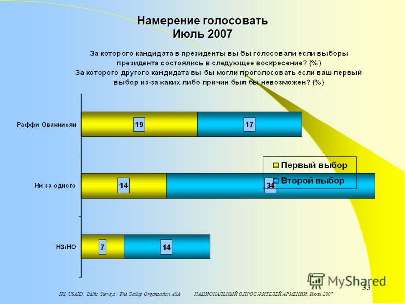 IRI, USAID, Baltic Surveys / The Gallup Organzation, ASA НАЦИОНАЛЬНЫЙ ОПРОС ЖИТЕЛЕЙ АРМЕНИИ, Июль 2007 33 Намерение голосовать Июль 2007