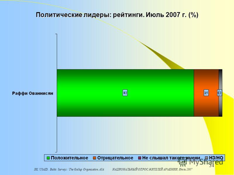 IRI, USAID, Baltic Surveys / The Gallup Organzation, ASA НАЦИОНАЛЬНЫЙ ОПРОС ЖИТЕЛЕЙ АРМЕНИИ, Июль 2007 34 Политические лидеры: рейтинги. Июль 2007 г. (%)