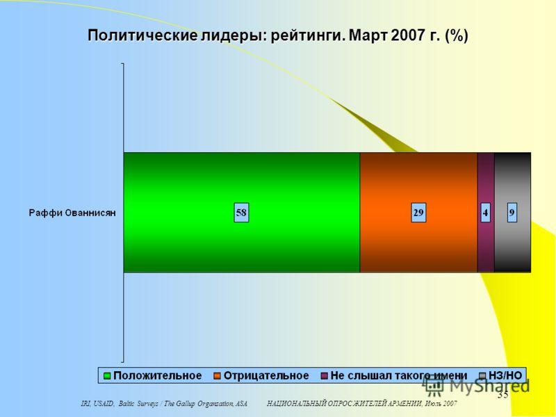 IRI, USAID, Baltic Surveys / The Gallup Organzation, ASA НАЦИОНАЛЬНЫЙ ОПРОС ЖИТЕЛЕЙ АРМЕНИИ, Июль 2007 35 Политические лидеры: рейтинги. Март 2007 г. (%)