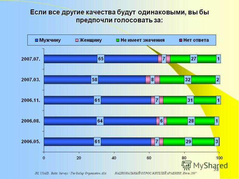 IRI, USAID, Baltic Surveys / The Gallup Organzation, ASA НАЦИОНАЛЬНЫЙ ОПРОС ЖИТЕЛЕЙ АРМЕНИИ, Июль 2007 38 Если все другие качества будут одинаковыми, вы бы предпочли голосовать за: