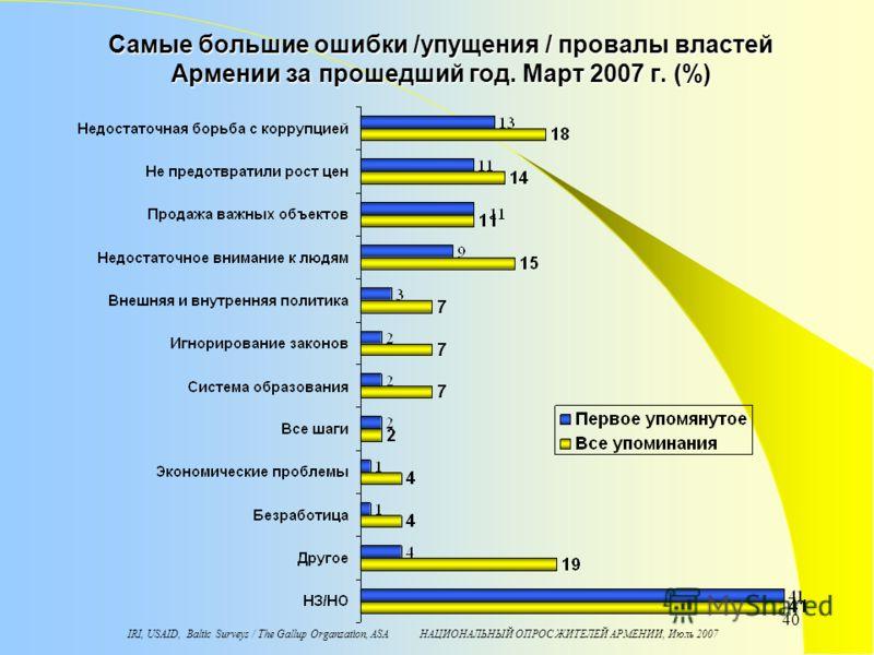 IRI, USAID, Baltic Surveys / The Gallup Organzation, ASA НАЦИОНАЛЬНЫЙ ОПРОС ЖИТЕЛЕЙ АРМЕНИИ, Июль 2007 40 Самые большие ошибки /упущения / провалы властей Армении за прошедший год. Март 2007 г. (%)