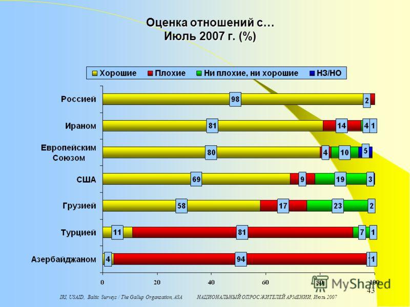 IRI, USAID, Baltic Surveys / The Gallup Organzation, ASA НАЦИОНАЛЬНЫЙ ОПРОС ЖИТЕЛЕЙ АРМЕНИИ, Июль 2007 43 Оценка отношений с… Июль 2007 г. (%)