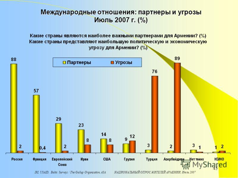 IRI, USAID, Baltic Surveys / The Gallup Organzation, ASA НАЦИОНАЛЬНЫЙ ОПРОС ЖИТЕЛЕЙ АРМЕНИИ, Июль 2007 45 Международные отношения: партнеры и угрозы Июль 2007 г. (%)