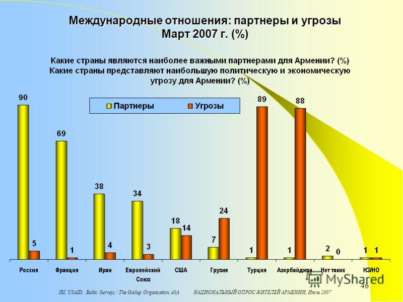 IRI, USAID, Baltic Surveys / The Gallup Organzation, ASA НАЦИОНАЛЬНЫЙ ОПРОС ЖИТЕЛЕЙ АРМЕНИИ, Июль 2007 46 Международные отношения: партнеры и угрозы Март 2007 г. (%)