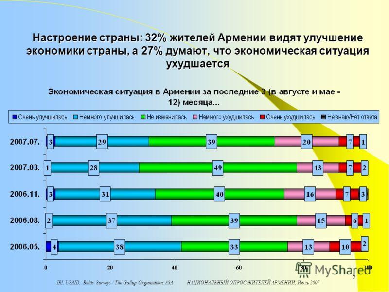 IRI, USAID, Baltic Surveys / The Gallup Organzation, ASA НАЦИОНАЛЬНЫЙ ОПРОС ЖИТЕЛЕЙ АРМЕНИИ, Июль 2007 5 Настроение страны: 32% жителей Армении видят улучшение экономики страны, а 27% думают, что экономическая ситуация ухудшается