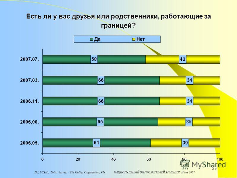 IRI, USAID, Baltic Surveys / The Gallup Organzation, ASA НАЦИОНАЛЬНЫЙ ОПРОС ЖИТЕЛЕЙ АРМЕНИИ, Июль 2007 53 Есть ли у вас друзья или родственники, работающие за границей?