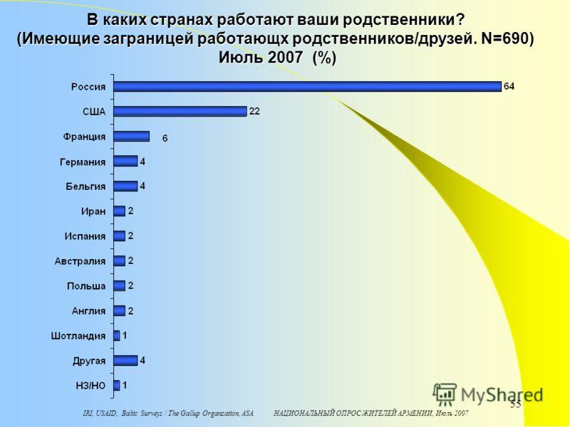 IRI, USAID, Baltic Surveys / The Gallup Organzation, ASA НАЦИОНАЛЬНЫЙ ОПРОС ЖИТЕЛЕЙ АРМЕНИИ, Июль 2007 55 В каких странах работают ваши родственники? (Имеющие заграницей работающх родственников/друзей. N=690) Июль 2007 (%)