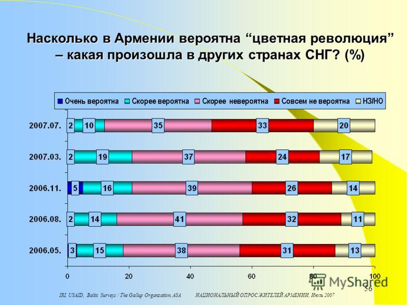 IRI, USAID, Baltic Surveys / The Gallup Organzation, ASA НАЦИОНАЛЬНЫЙ ОПРОС ЖИТЕЛЕЙ АРМЕНИИ, Июль 2007 56 Насколько в Армении вероятна цветная революция – какая произошла в других странах СНГ? (%)