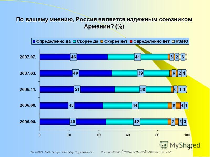 IRI, USAID, Baltic Surveys / The Gallup Organzation, ASA НАЦИОНАЛЬНЫЙ ОПРОС ЖИТЕЛЕЙ АРМЕНИИ, Июль 2007 57 По вашему мнению, Россия является надежным союзником Армении? (%)