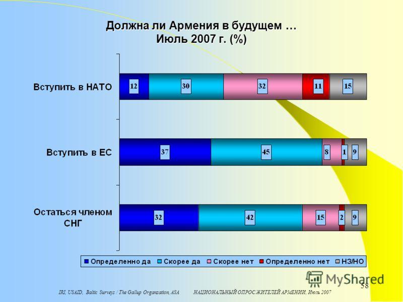 IRI, USAID, Baltic Surveys / The Gallup Organzation, ASA НАЦИОНАЛЬНЫЙ ОПРОС ЖИТЕЛЕЙ АРМЕНИИ, Июль 2007 58 Должна ли Армения в будущем … Июль 2007 г. (%)