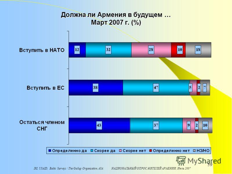 IRI, USAID, Baltic Surveys / The Gallup Organzation, ASA НАЦИОНАЛЬНЫЙ ОПРОС ЖИТЕЛЕЙ АРМЕНИИ, Июль 2007 59 Должна ли Армения в будущем … Март 2007 г. (%)
