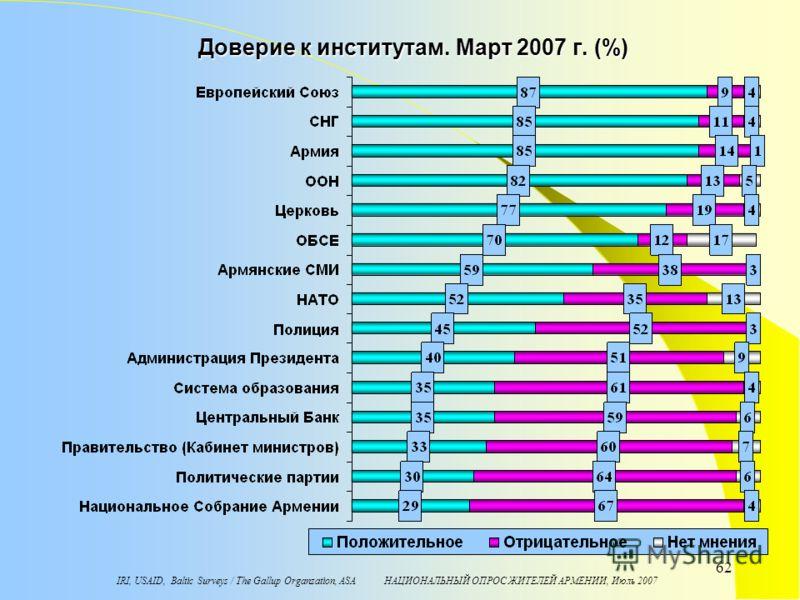IRI, USAID, Baltic Surveys / The Gallup Organzation, ASA НАЦИОНАЛЬНЫЙ ОПРОС ЖИТЕЛЕЙ АРМЕНИИ, Июль 2007 62 Доверие к институтам. Март 2007 г. (%)