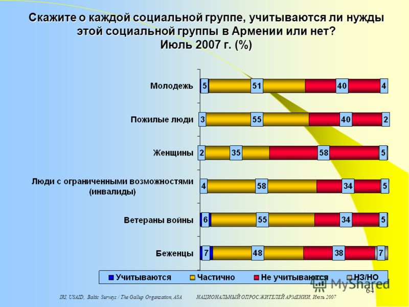 IRI, USAID, Baltic Surveys / The Gallup Organzation, ASA НАЦИОНАЛЬНЫЙ ОПРОС ЖИТЕЛЕЙ АРМЕНИИ, Июль 2007 64 Скажите о каждой социальной группе, учитываются ли нужды этой социальной группы в Армении или нет? Июль 2007 г. (%)