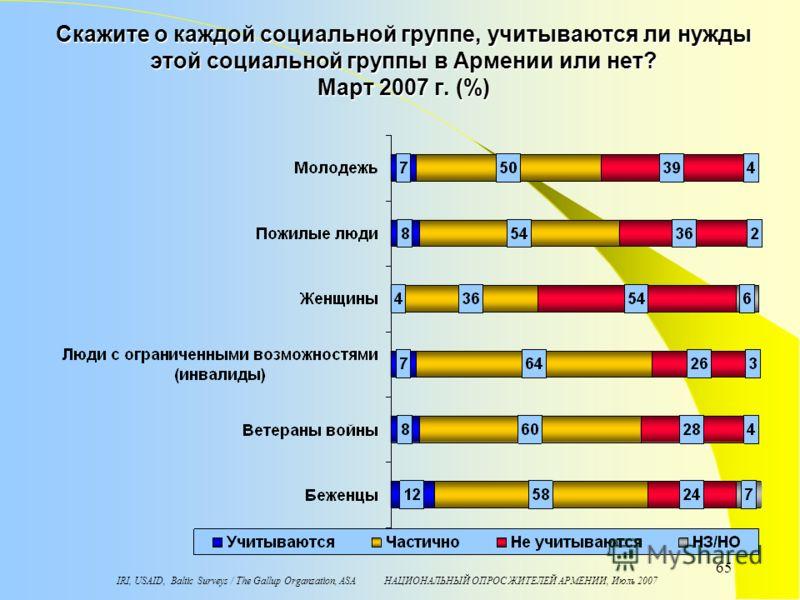 IRI, USAID, Baltic Surveys / The Gallup Organzation, ASA НАЦИОНАЛЬНЫЙ ОПРОС ЖИТЕЛЕЙ АРМЕНИИ, Июль 2007 65 Скажите о каждой социальной группе, учитываются ли нужды этой социальной группы в Армении или нет? Мaрт 2007 г. (%)