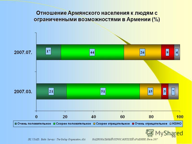 IRI, USAID, Baltic Surveys / The Gallup Organzation, ASA НАЦИОНАЛЬНЫЙ ОПРОС ЖИТЕЛЕЙ АРМЕНИИ, Июль 2007 66 Отношение Армянского населения к людям с ограниченными возможностями в Армении (%)