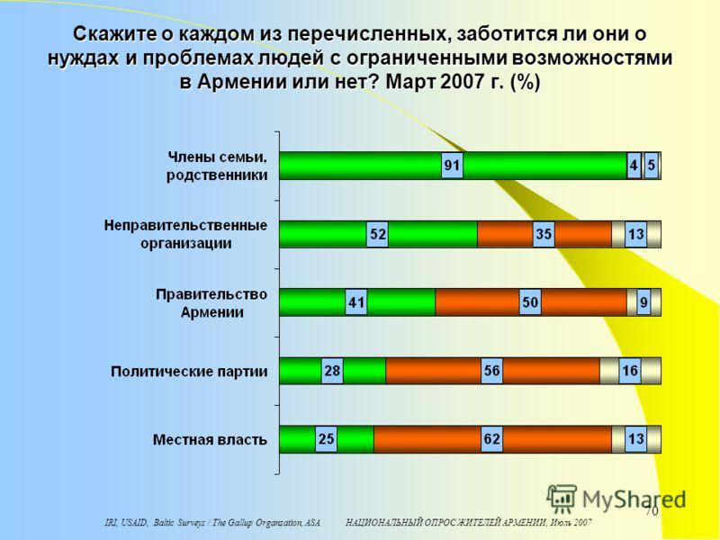IRI, USAID, Baltic Surveys / The Gallup Organzation, ASA НАЦИОНАЛЬНЫЙ ОПРОС ЖИТЕЛЕЙ АРМЕНИИ, Июль 2007 70 Скажите о каждом из перечисленных, заботится ли они о нуждах и проблемах людей с ограниченными возможностями в Армении или нет? Maрт 2007 г. (%)