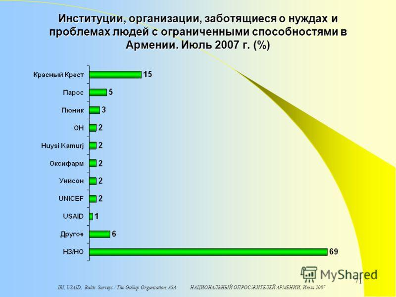 IRI, USAID, Baltic Surveys / The Gallup Organzation, ASA НАЦИОНАЛЬНЫЙ ОПРОС ЖИТЕЛЕЙ АРМЕНИИ, Июль 2007 71 Институции, организации, заботящиеся о нуждах и проблемах людей с ограниченными способностями в Армении. Июль 2007 г. (%)