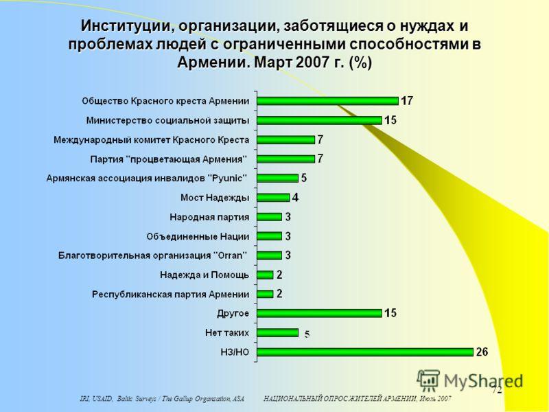 IRI, USAID, Baltic Surveys / The Gallup Organzation, ASA НАЦИОНАЛЬНЫЙ ОПРОС ЖИТЕЛЕЙ АРМЕНИИ, Июль 2007 72 Институции, организации, заботящиеся о нуждах и проблемах людей с ограниченными способностями в Армении. Maрт 2007 г. (%)