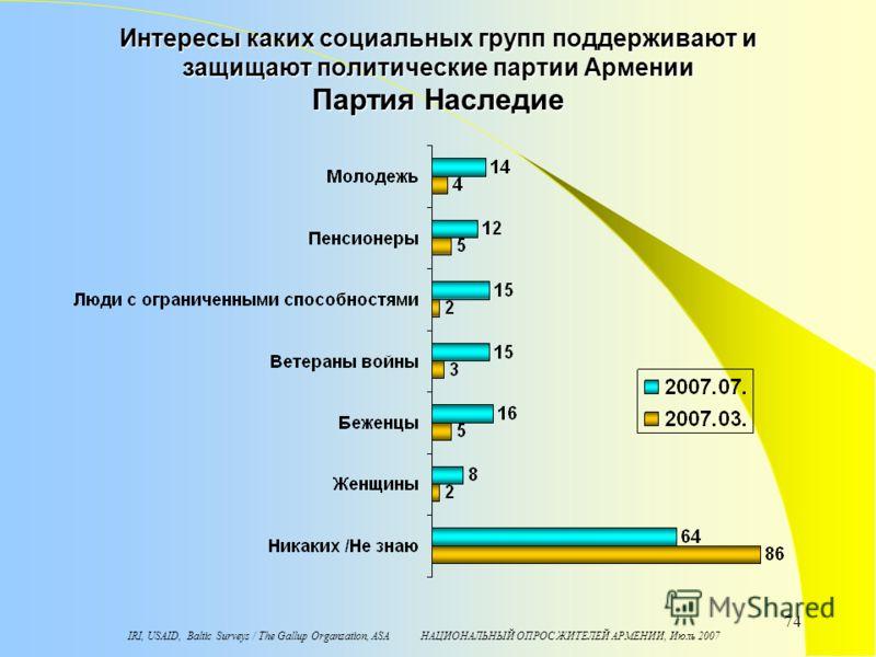 IRI, USAID, Baltic Surveys / The Gallup Organzation, ASA НАЦИОНАЛЬНЫЙ ОПРОС ЖИТЕЛЕЙ АРМЕНИИ, Июль 2007 74 Интересы каких социальных групп поддерживают и защищают политические партии Армении Партия Наследие