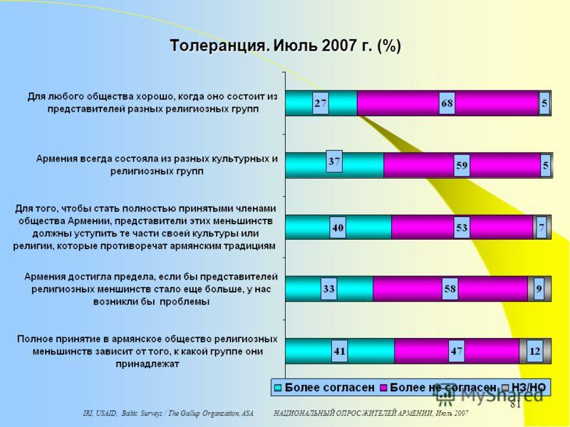 IRI, USAID, Baltic Surveys / The Gallup Organzation, ASA НАЦИОНАЛЬНЫЙ ОПРОС ЖИТЕЛЕЙ АРМЕНИИ, Июль 2007 81 Toлеранция. Июль 2007 г. (%)