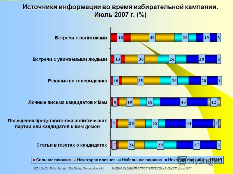 IRI, USAID, Baltic Surveys / The Gallup Organzation, ASA НАЦИОНАЛЬНЫЙ ОПРОС ЖИТЕЛЕЙ АРМЕНИИ, Июль 2007 89 Источники информации во время избирательной кампании. Июль 2007 г. (%)