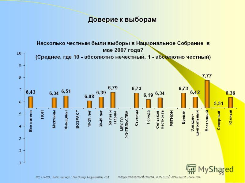 IRI, USAID, Baltic Surveys / The Gallup Organzation, ASA НАЦИОНАЛЬНЫЙ ОПРОС ЖИТЕЛЕЙ АРМЕНИИ, Июль 2007 96 Доверие к выборам