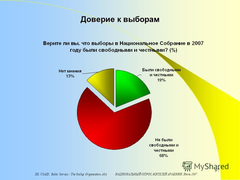 IRI, USAID, Baltic Surveys / The Gallup Organzation, ASA НАЦИОНАЛЬНЫЙ ОПРОС ЖИТЕЛЕЙ АРМЕНИИ, Июль 2007 97 Доверие к выборам