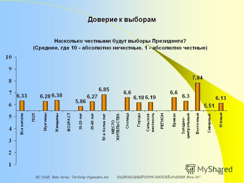 IRI, USAID, Baltic Surveys / The Gallup Organzation, ASA НАЦИОНАЛЬНЫЙ ОПРОС ЖИТЕЛЕЙ АРМЕНИИ, Июль 2007 98 Доверие к выборам