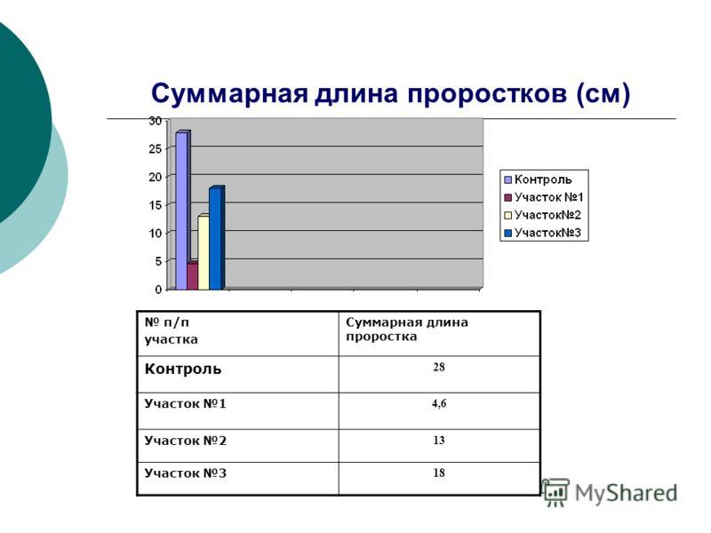 Суммарная длина проростков (см) п/п участка Суммарная длина проростка Контроль 28 Участок 1 4,6 Участок 2 13 Участок 3 18