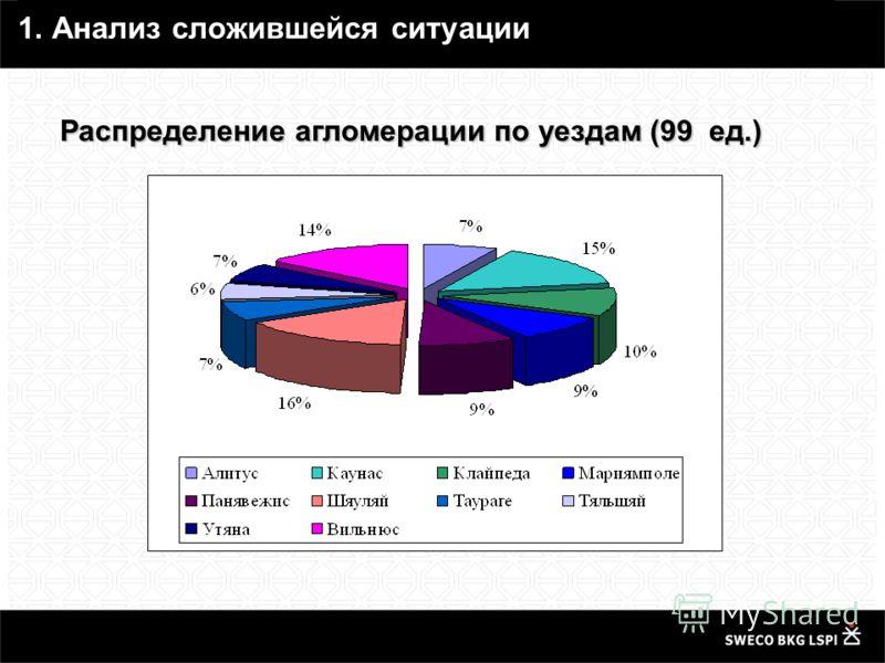 Распределение агломерации по уездам (99 ед.) 1. Анализ сложившейся ситуации