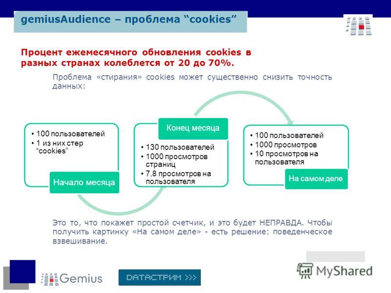 gemiusAudience – проблема cookies Проблема «стирания» cookies может существенно снизить точность данных: Это то, что покажет простой счетчик, и это будет НЕПРАВДА. Чтобы получить картинку «На самом деле» - есть решение: поведенческое взвешивание. Про