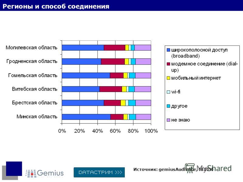 Регионы и способ соединения Источник: gemiusAudience, 08.2010