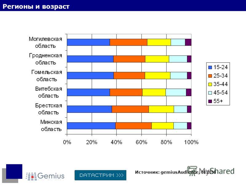 Регионы и возраст Источник: gemiusAudience, 08.2010