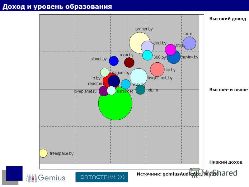 Доход и уровень образования Источник: gemiusAudience, 08.2010 Высшее и выше Высокий доход Низкий доход