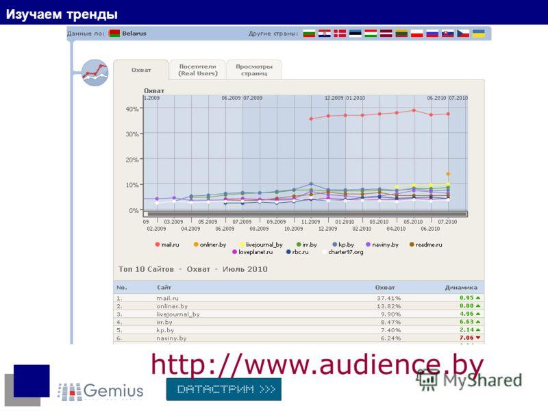 Изучаем тренды http://www.audience.by