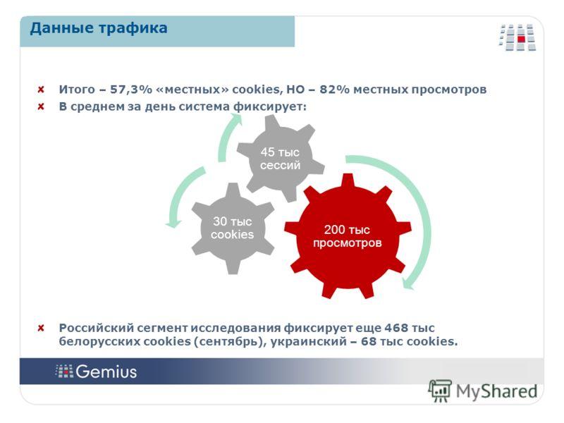 2020 2020 Итого – 57,3% «местных» cookies, НО – 82% местных просмотров В среднем за день система фиксирует: Российский сегмент исследования фиксирует еще 468 тыс белорусских cookies (сентябрь), украинский – 68 тыс cookies. Данные трафика 200 тыс прос