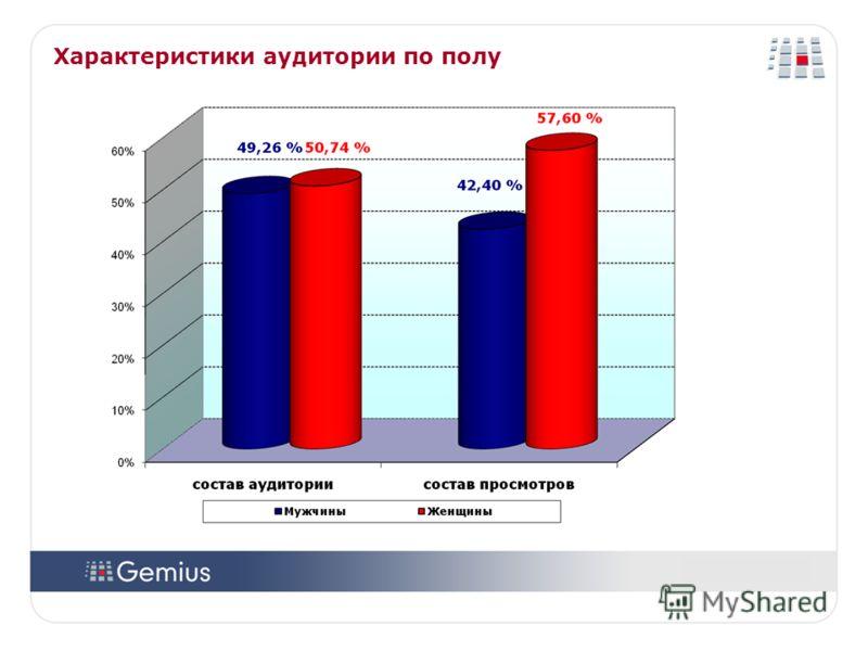 2424 2424 Характеристики аудитории по полу Источник: gemiusAudience, 05-2008