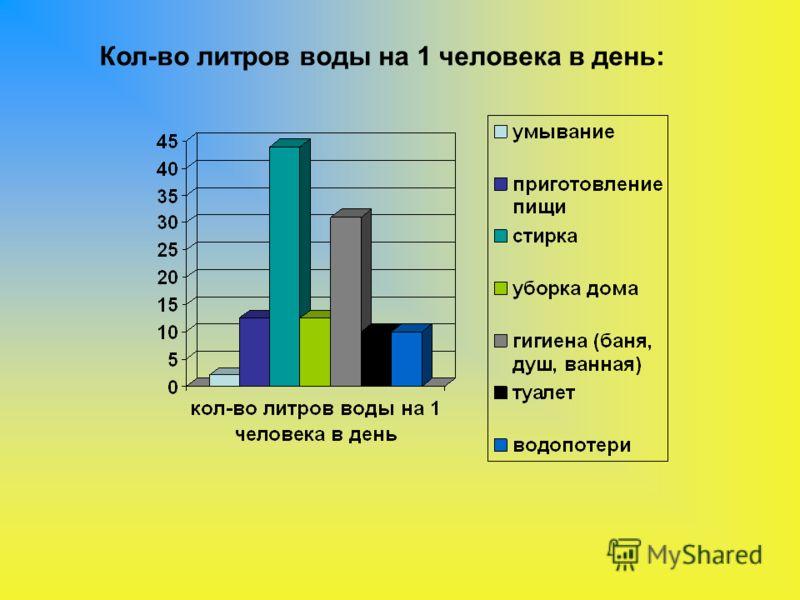 Кол-во литров воды на 1 человека в день: