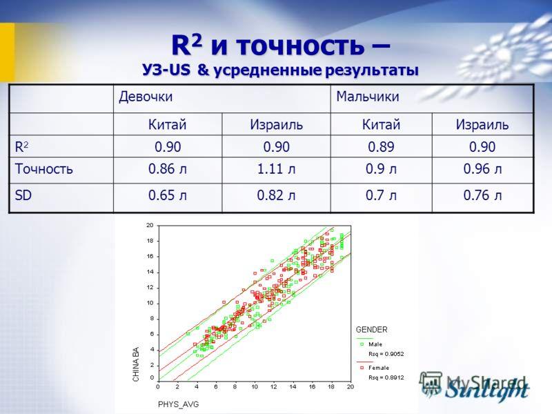 R 2 и точность – УЗ-US & усредненные результаты ДевочкиМальчики КитайИзраильКитайИзраиль R2R2 0.90 0.890.90 Точность0.86 л1.11 л0.9 л0.96 л SD0.65 л0.82 л0.7 л0.76 л
