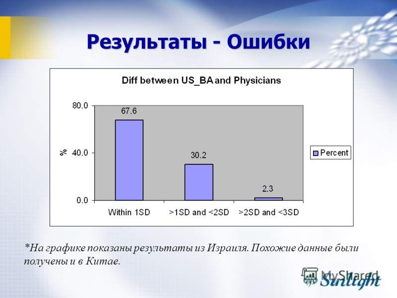 Результаты - Ошибки *На графике показаны результаты из Израиля. Похожие данные были получены и в Китае.