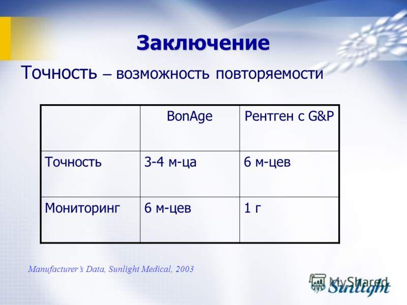 Заключение Точность – возможность повторяемости BonAgeРентген с G&P Точность3-4 м-ца6 м-цев Мониторинг6 м-цев1 г Manufacturers Data, Sunlight Medical, 2003