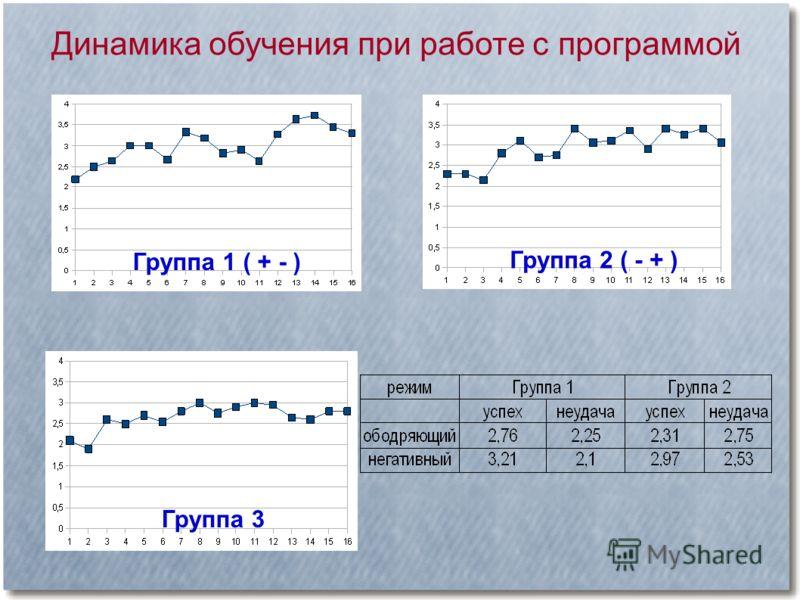 Динамика обучения при работе с программой Группа 1 ( + - ) Группа 2 ( - + ) Группа 3