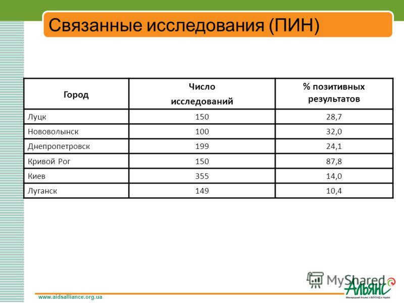 www.aidsalliance.org.ua Связанные исследования (ПИН) Город Число исследований % позитивных результатов Луцк15028,7 Нововолынск10032,0 Днепропетровск19924,1 Кривой Рог15087,8 Киев35514,0 Луганск14910,4